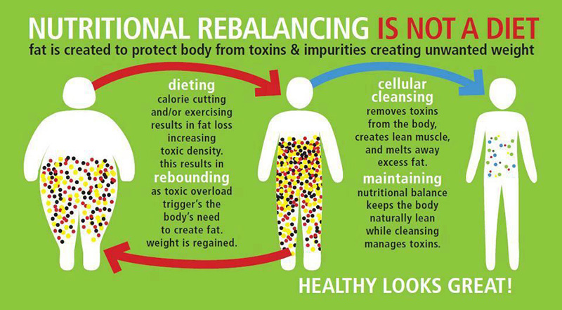 A graphic titled 'Nutritional Rebalancing is not a Diet' that describes the difference between Nutritional Rebalancing and dieting